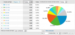 versiones flash Google Analytics